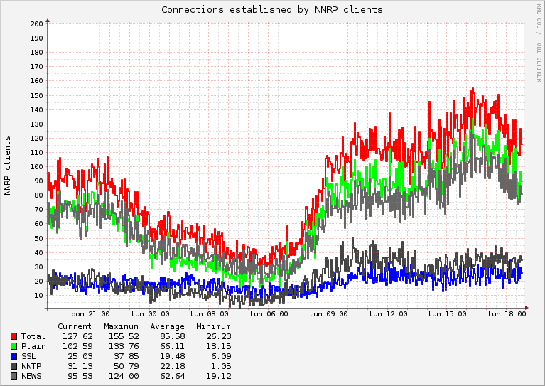 Number of connections per day