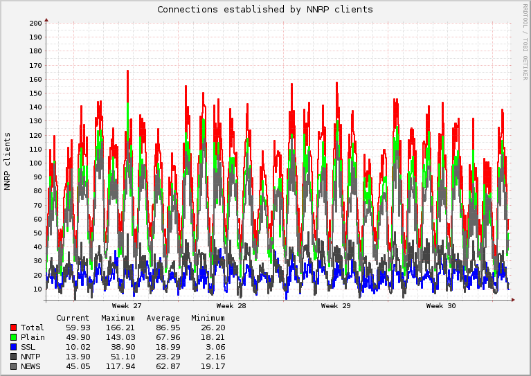 Number of connections per month