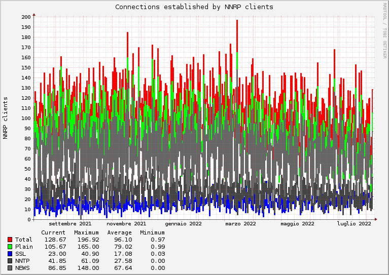 Number of connections per year